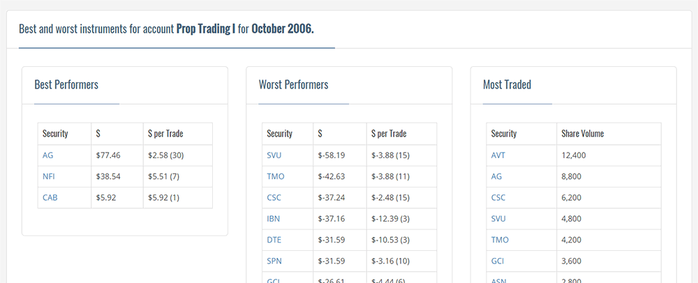 best-worst-instruments-prop-trading-journal-results