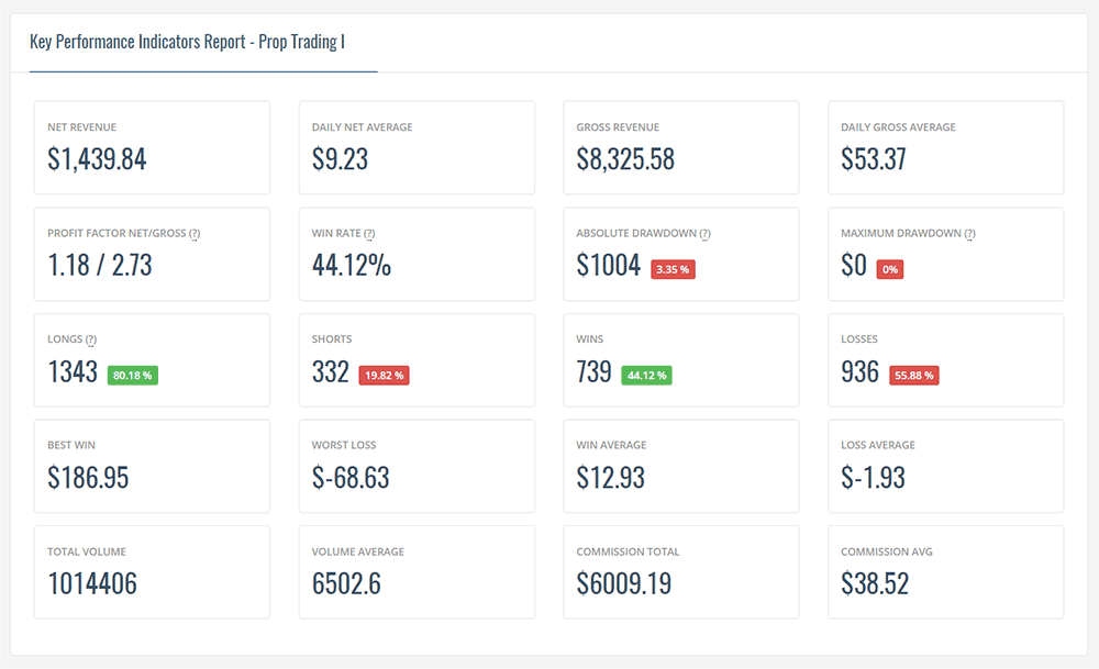 key-metrics-prop-trading-results-preview