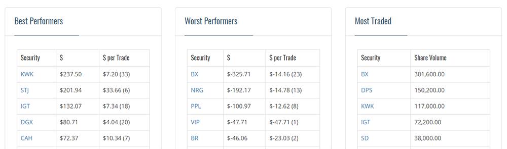 stock-rankings